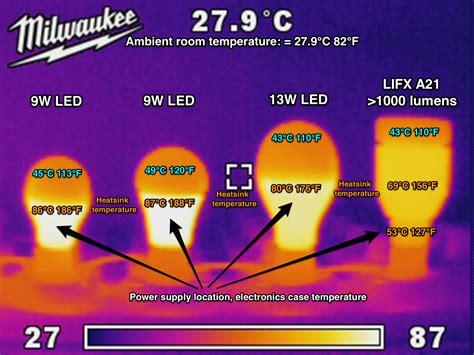 how are led light bulbs lifx