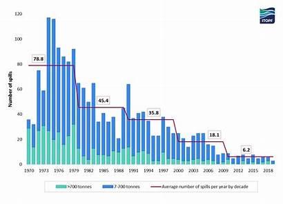 Oil Statistics Spills Spill Number 1970 Reaches