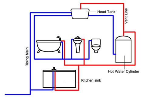 electric breaker types types of water cylinders explained vented or unvented