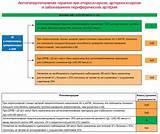 Инвалидность при гипертонии и атеросклерозе