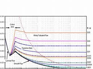 Moody Diagram Excel File