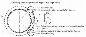 Vorschubgeschwindigkeit Berechnen : programmieren f r das gewindefr sen tangentiales anfahren ~ Themetempest.com Abrechnung