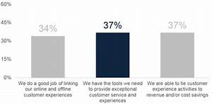 Five reasons your customer experience initiative is going ...