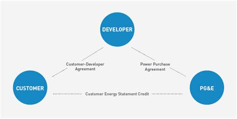 Pg&e Makes Call For Renewable Energy Project Proposals