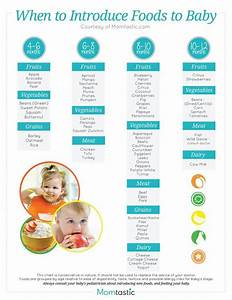 Solid Food Chart For Babies Aged 4 Months Through 12
