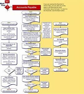 Accounts Payable Work Flow