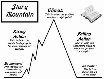 Story Plot Mountain Narrative Worksheets Reading Worksheeto