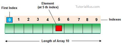 Array in C++ - C++ Tutorial