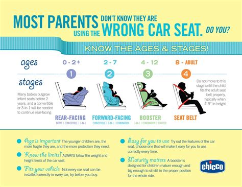 Survey Shows Parents Are Not Aware Of Car Seat Safety