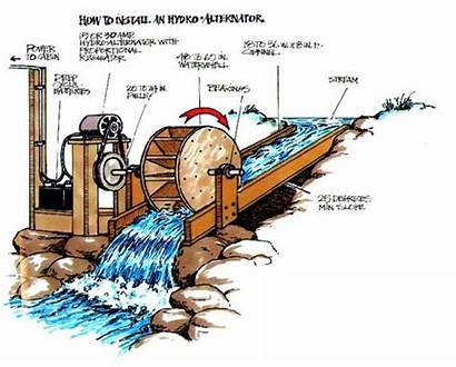 Water Power Hydro Systems Camping Hydroelectric Solar