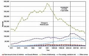 Classification Of Illegal Drugs Chart Recorded Crime In Scotland 2012 13 Gov Scot