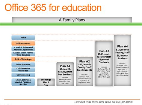 Office 365 Mail Plans by Microsoft Details Office 365 For Education Plans Cnet