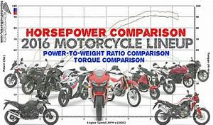 2016 Honda Motorcycle Horsepower Tq Chart Comparison