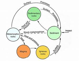 Earxagangnad  Metamorphic Rock Cycle