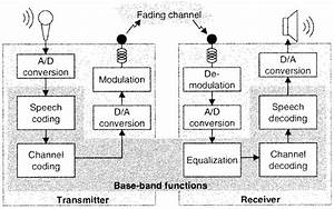 block diagram of gsm system download scientific diagram With gsm block diagram