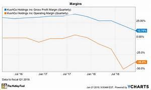 Is Marijuana Stock Kushco Holdings A Buy Trends Chaser