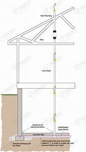 Residential Radon Mitigation Systems Installation And