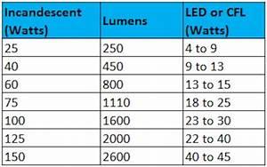 Bulb Wattage Conversion Chart Led Wattage Chart From Standard Watt Ih8mud Forum