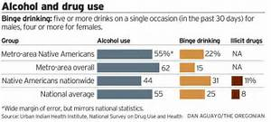 Native Americans strive for health against alcohol, chaos and trauma ...  Alcohol Use, Abuse, And Alcoholism American Ginseng