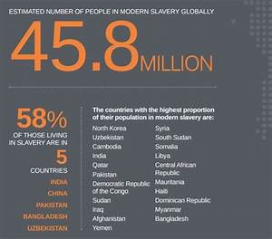 45 million people are victims of modern slavery. Here are ...