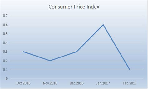 consumer price increase slows medill reports chicago