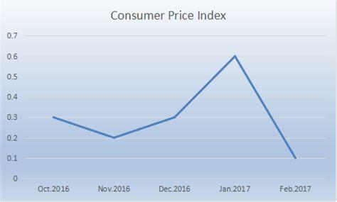bureau of labor statistics consumer price index consumer price increase slows medill reports chicago