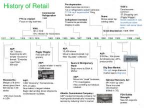 Bathroom Wholesaler by Retail Timeline 1670 2015 Demographics Technology