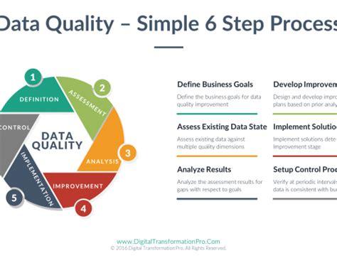 Data Quality Framework - Digital Transformation for ...