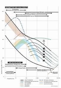 Sound Pressure Level  Spl  Cumulative Percent Distribution