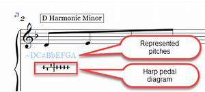 Changing Font Name And Size For Harp Diagrams And Tuning Text In Sibelius
