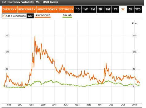 Currency Volatility Forex Volatility Index Chart Cripmesabi S Diary