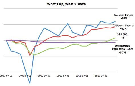 Employment Down, Profits Up: The Aftermath of the ...