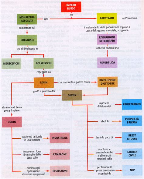 Impero Ottomano Riassunto by Di Classe 187 Archive 187 Sintesi Rivoluzione Russa
