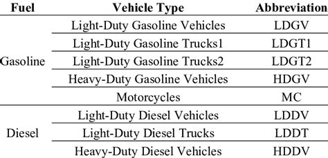 Table 3. Vehicle Types By Fuel And Abbreviations