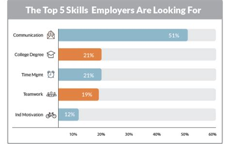 the top 5 skills employers are looking for