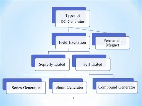 Types Of Dc Generator