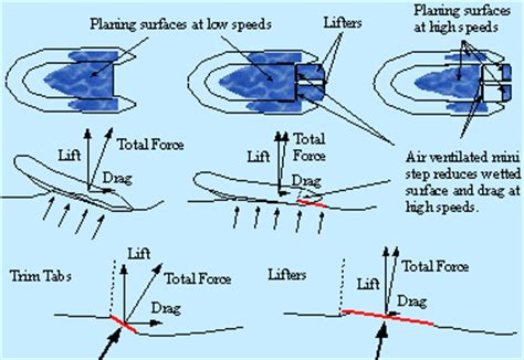 Setting Boat Trim Tabs by Boat Planing System