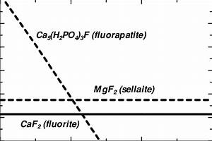 Fluorine Stability Diagram Where F  U2212 Activity Is A