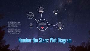 Number The Stars  Plot Diagram By Erica Thompson On Prezi