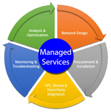 Dallas Managed Services Provider  Arcadia It