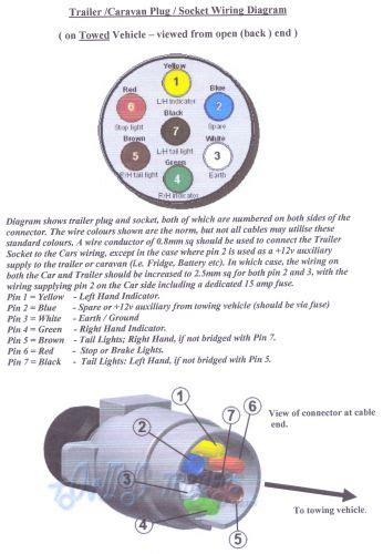 Dot Trailer Wiring Diagram by Wiring Of 7 Pin Socket Forum Topic