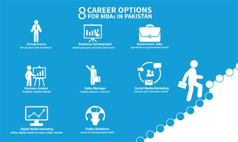 8 Best Career Options For Mbas In Pakistan