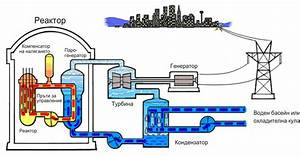 Schematic Of Nuclear Reactor Schematic Of Automobile ...