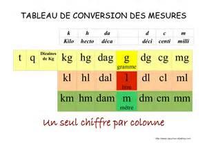 tableau de conversion cuisine tableau de conversion de mesure je73 jornalagora
