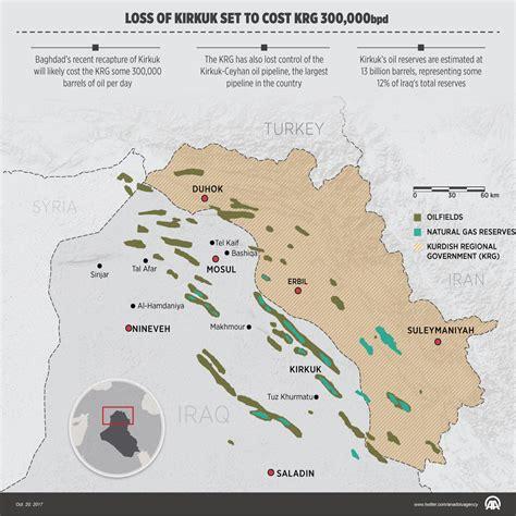 Loss Of Kirkuk Set To Cost Krg 300,000bpd