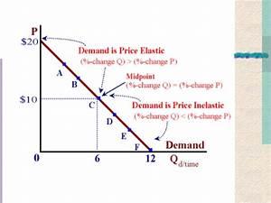 Price Elasticity Of Demand Extended Essay   Price
