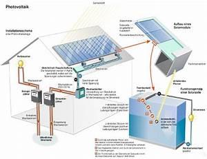 Strombedarf Berechnen : photovoltaik technik solarzellen module f r solaranlagen ~ Themetempest.com Abrechnung