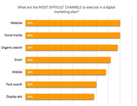 Digital Marketing Channels by Which Marketing Channels Are Worth Focusing On In 2018