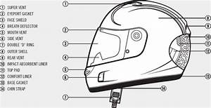 What Are The Parts Of  A Helmet