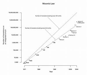 The Dotfuture Manifesto  Internet Crime  Web Services  Philosophy  Moore U0026 39 S Law
